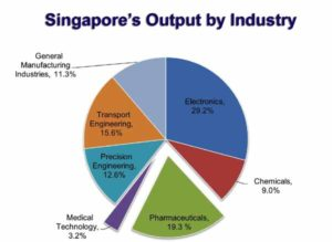 Sources-of-singapors-output