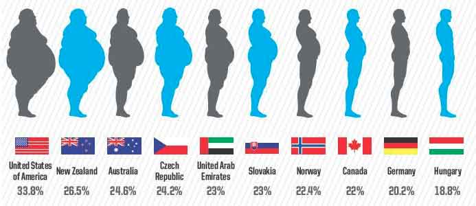the-most-obese-countries